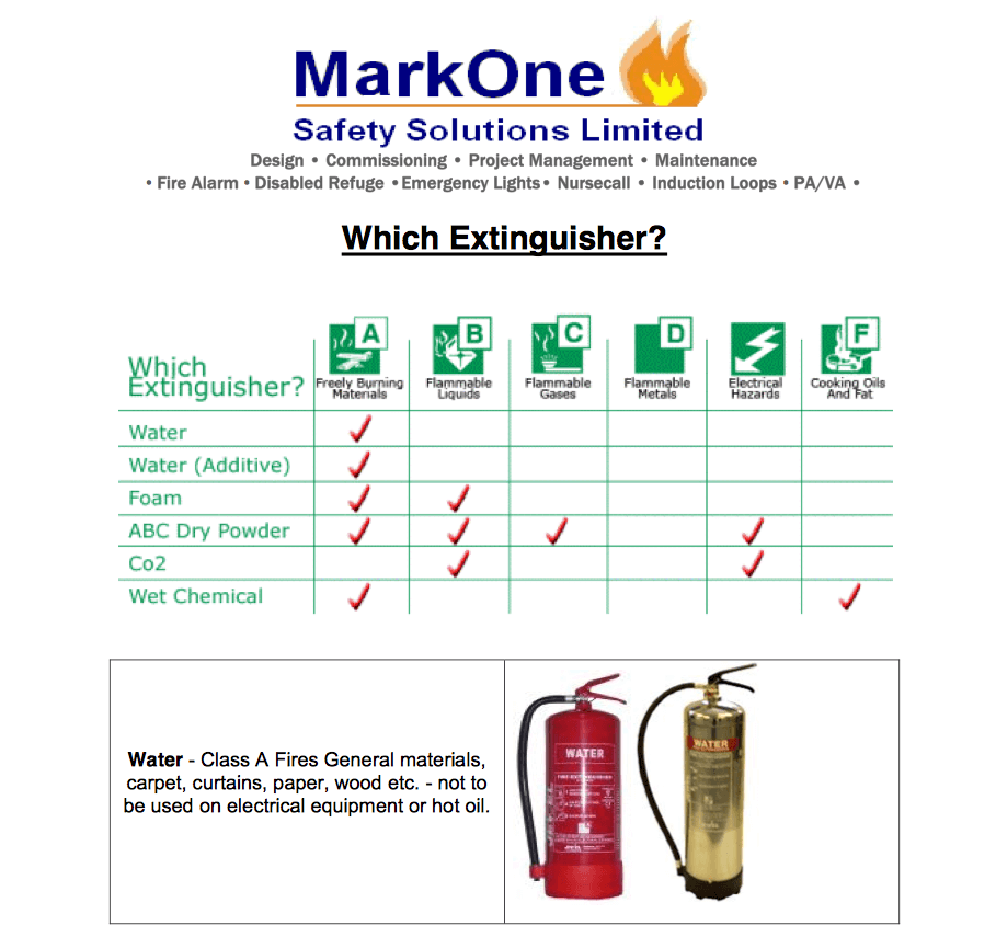 Fire Extinguisher Specifications